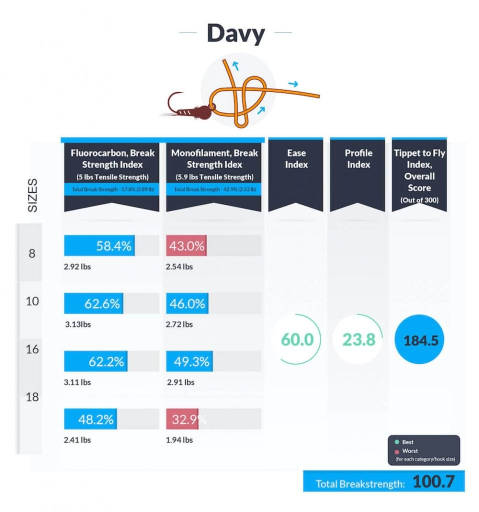 Davy-knot-data