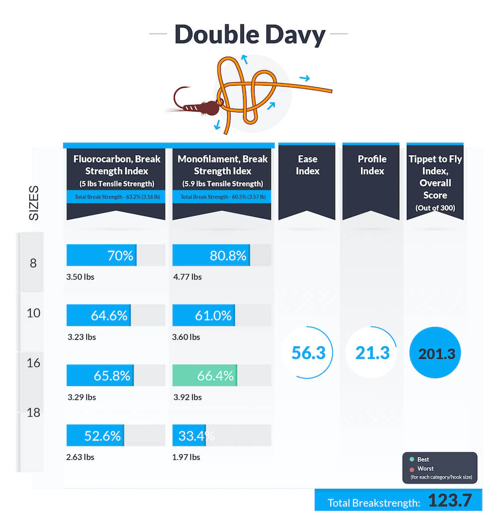 Double-davy-knot-data