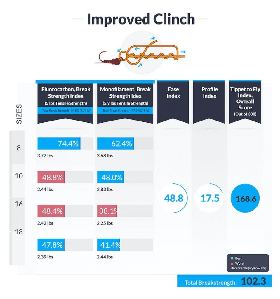 Improved-clinch-knot-data