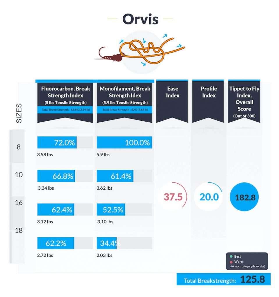 Orvis-knot-data