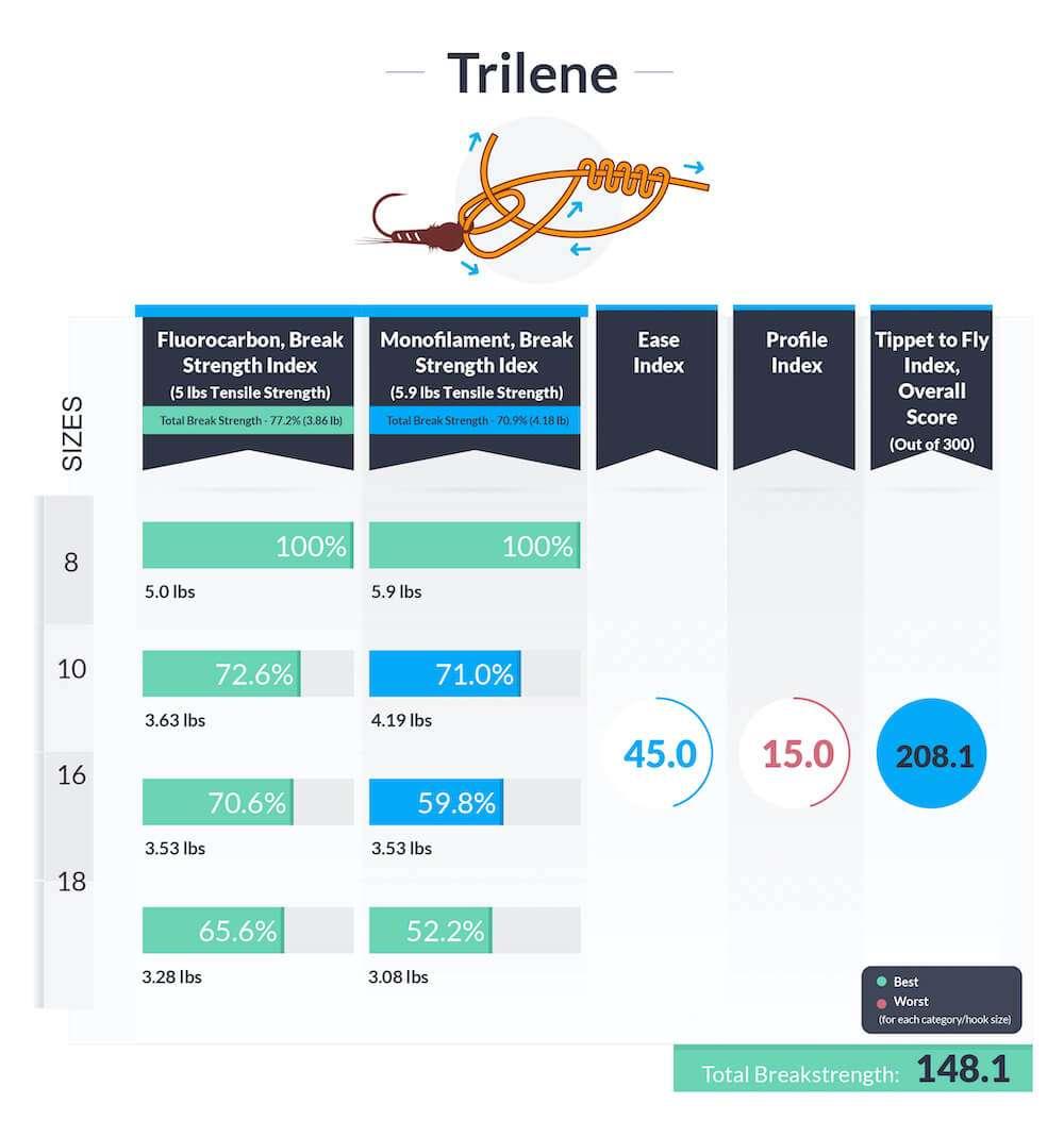 Trilene-knot-data