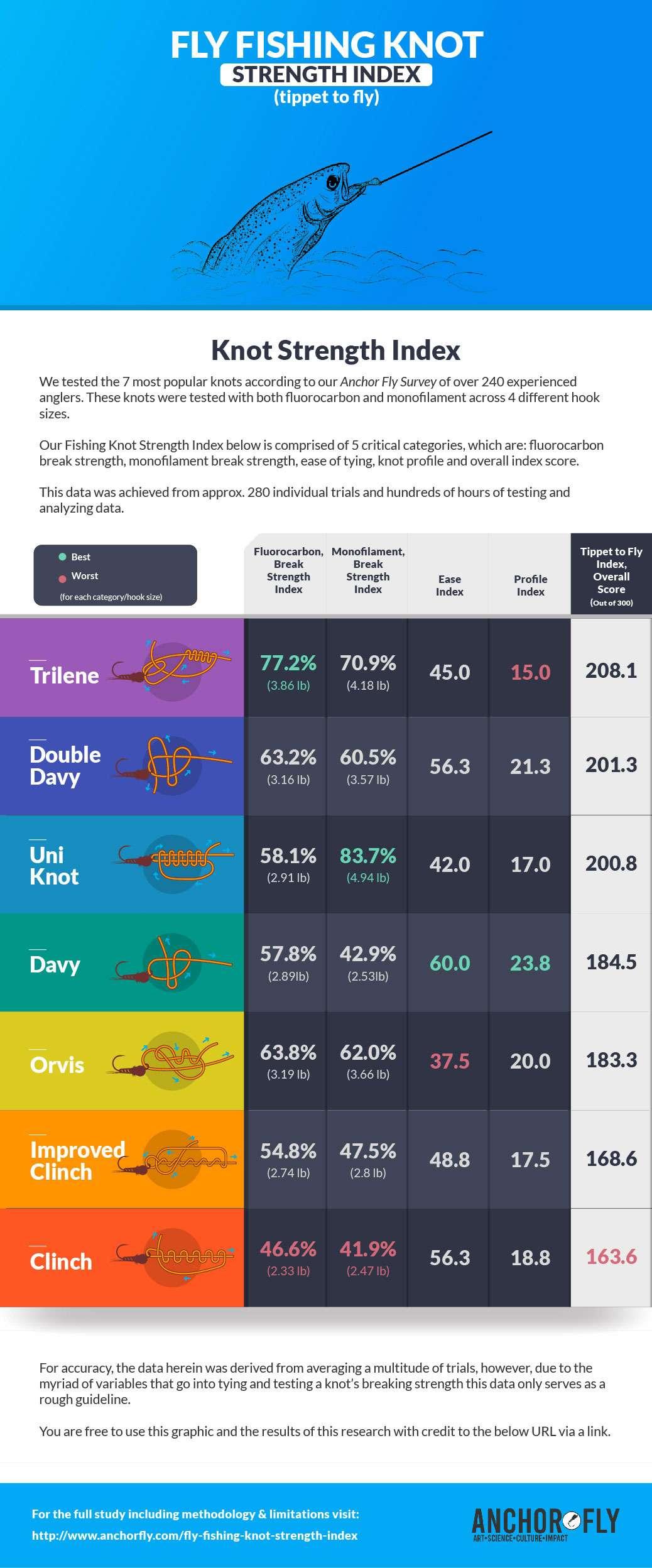 Top-7-fishing-knots-ranked